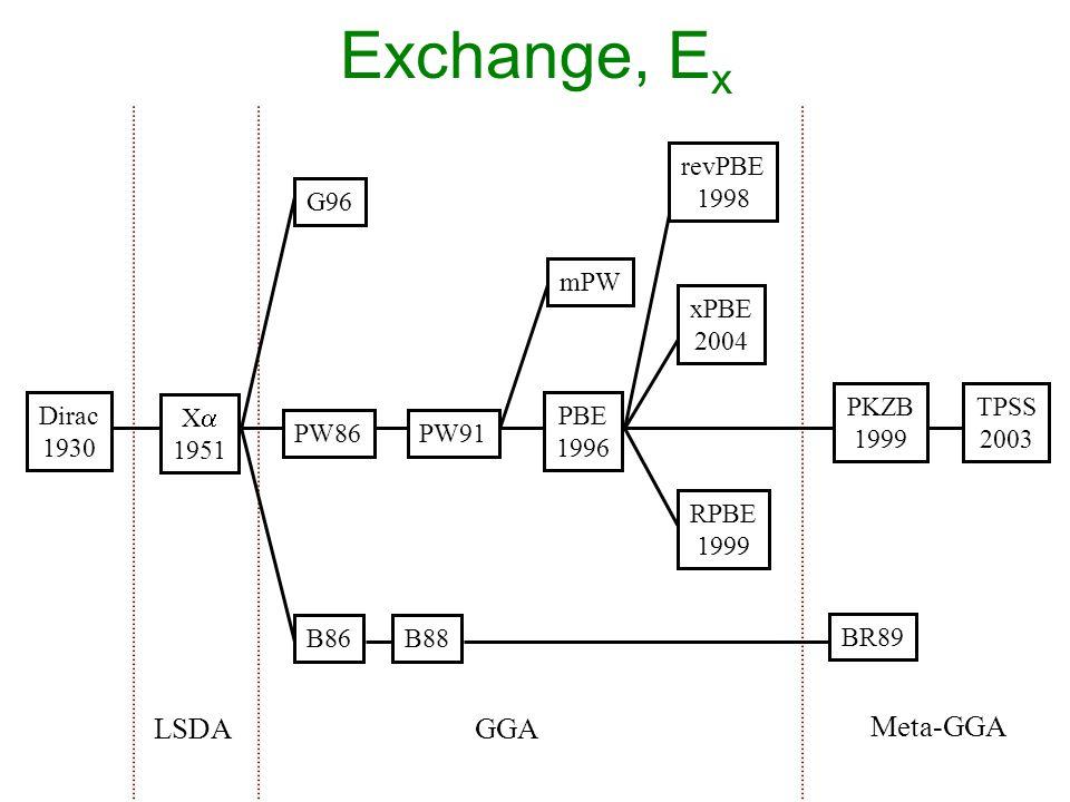 Exchange, E x LSDAGGA Meta-GGA X  1951 Dirac 1930 G96 B86B88 PW91 PBE 1996 RPBE 1999 revPBE 1998 xPBE 2004 PW86 mPW TPSS 2003 BR89 PKZB 1999