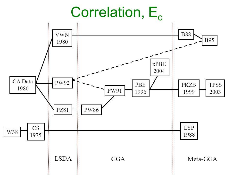 CS 1975 Correlation, E c LSDA GGAMeta-GGA W38 xPBE 2004 PW86 PBE 1996 PW91 LYP 1988 B95 TPSS 2003 PKZB 1999 B88 VWN 1980 PZ81 PW92 CA Data 1980