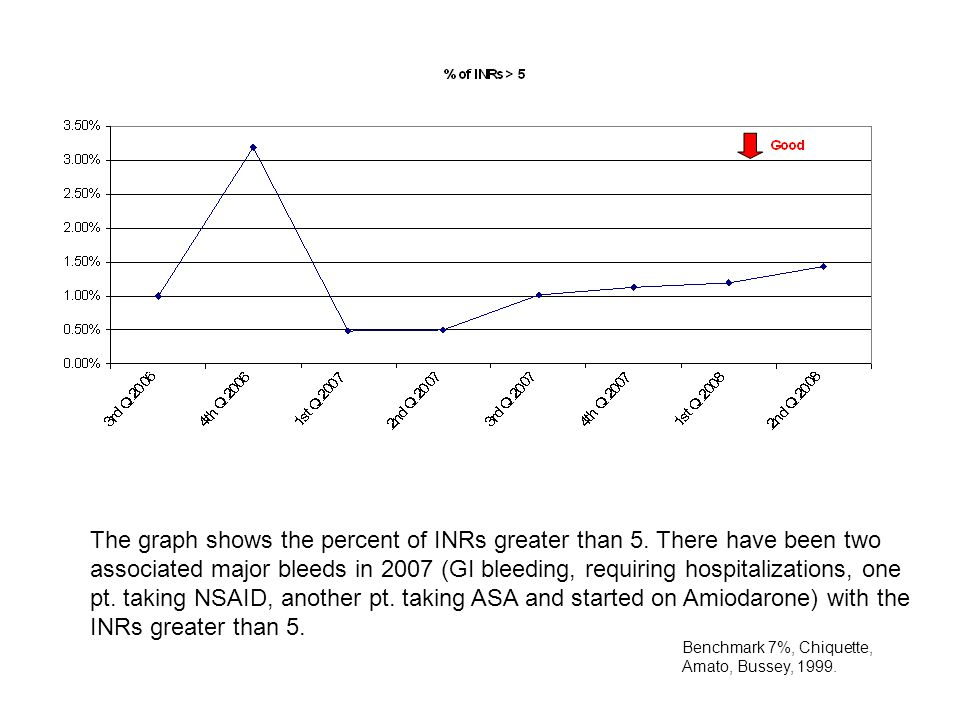 The graph shows the percent of INRs greater than 5.
