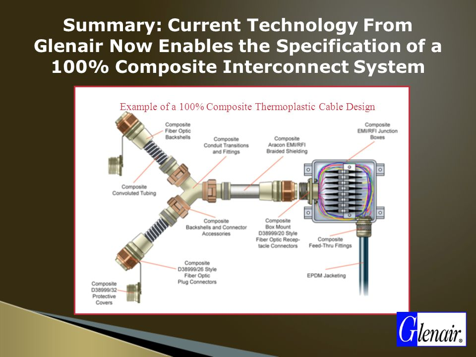 Example of a 100% Composite Thermoplastic Cable Design Summary: Current Technology From Glenair Now Enables the Specification of a 100% Composite Interconnect System