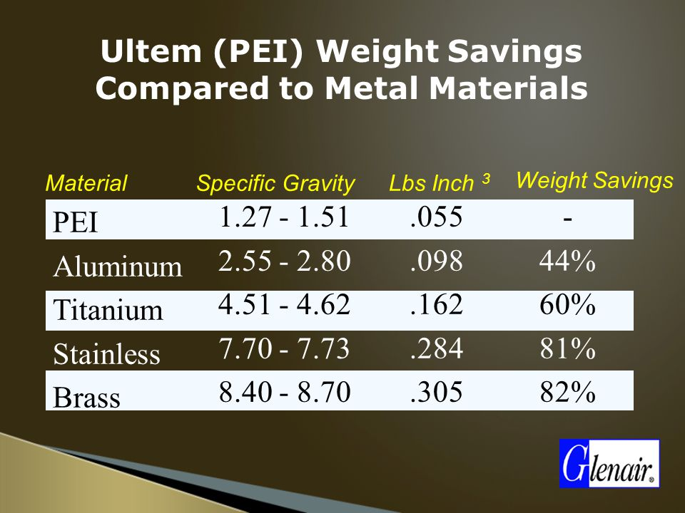 PEI Aluminum Titanium Stainless Brass.055.098.162.284.305 - 44% 60% 81% 82% Material Weight Savings Lbs Inch 3 Specific Gravity 1.27 - 1.51 2.55 - 2.80 4.51 - 4.62 7.70 - 7.73 8.40 - 8.70 Ultem (PEI) Weight Savings Compared to Metal Materials