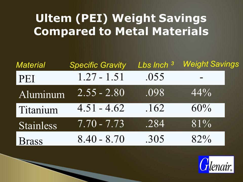 PEI Aluminum Nickel Zinc Cobalt Cadmium Nickel Zinc Nickel 2,000 Plus 48 - 96 350 - 500 500 - 1,000 1,000 Plus MATERIALPLATING SALT SPRAY HOURS Corrosion Resistance of Ultem (PEI) Compared to Metal Materials