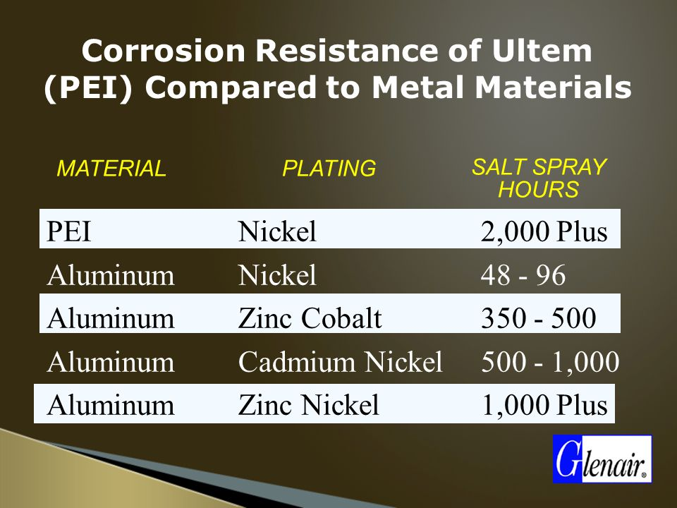 PEI Aluminum Nickel Zinc Cobalt Cadmium Nickel Zinc Nickel 2,000 Plus 48 - 96 350 - 500 500 - 1,000 1,000 Plus MATERIALPLATING SALT SPRAY HOURS Corrosion Resistance of Ultem (PEI) Compared to Metal Materials