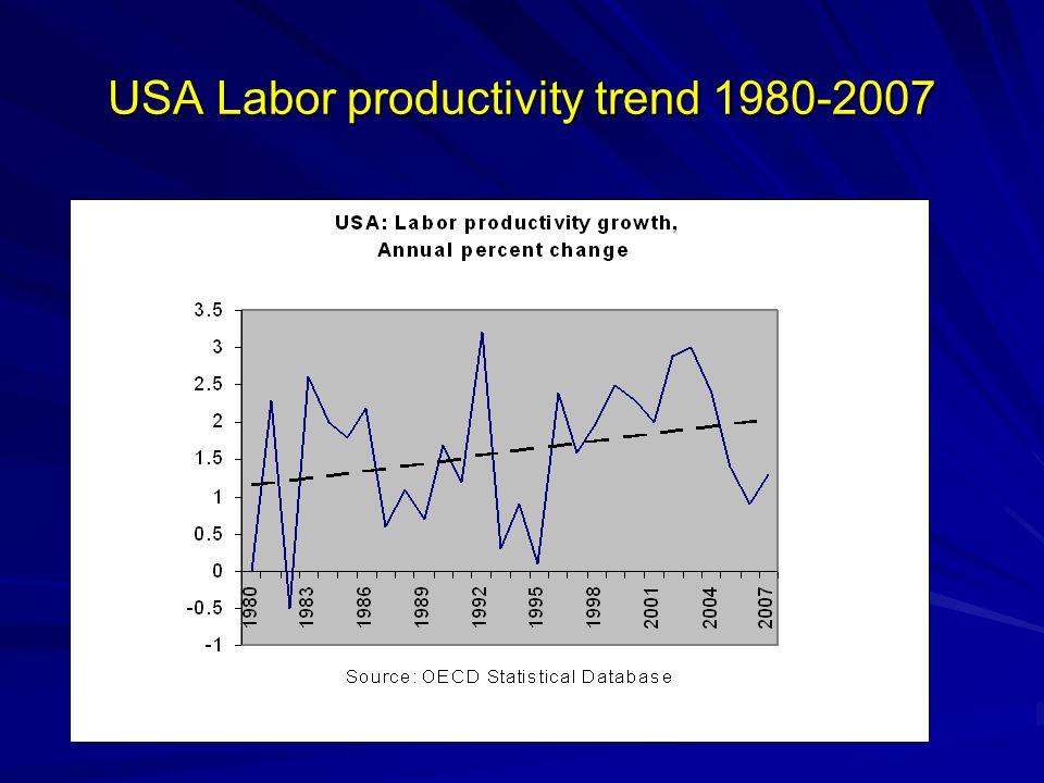 USA Labor productivity trend 1980-2007