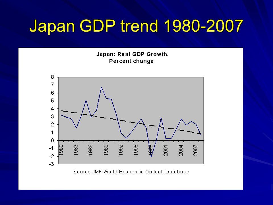 Japan GDP trend 1980-2007