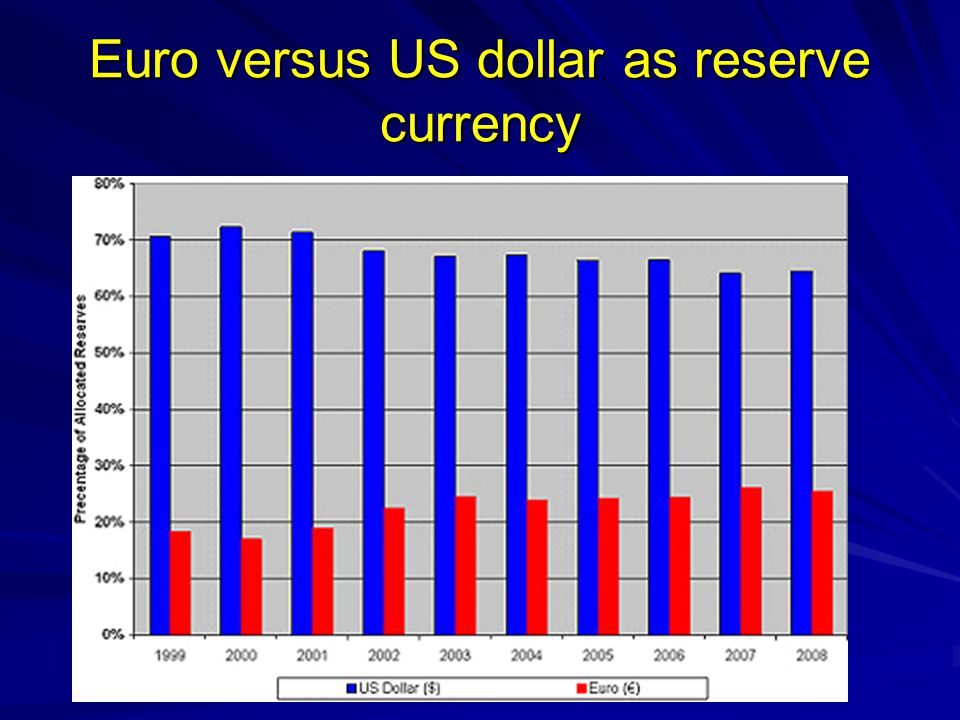 Euro versus US dollar as reserve currency