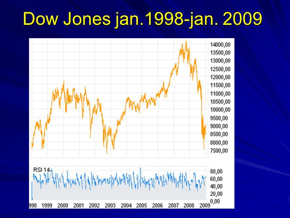 Dow Jones jan.1998-jan. 2009