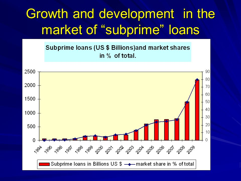 Growth and development in the market of subprime loans