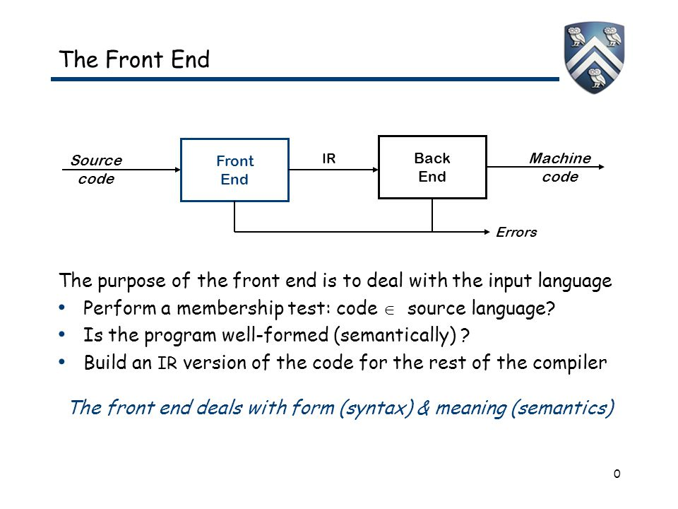 0 The Front End The purpose of the front end is to deal with the input language Perform a membership test: code  source language? Is the program well
