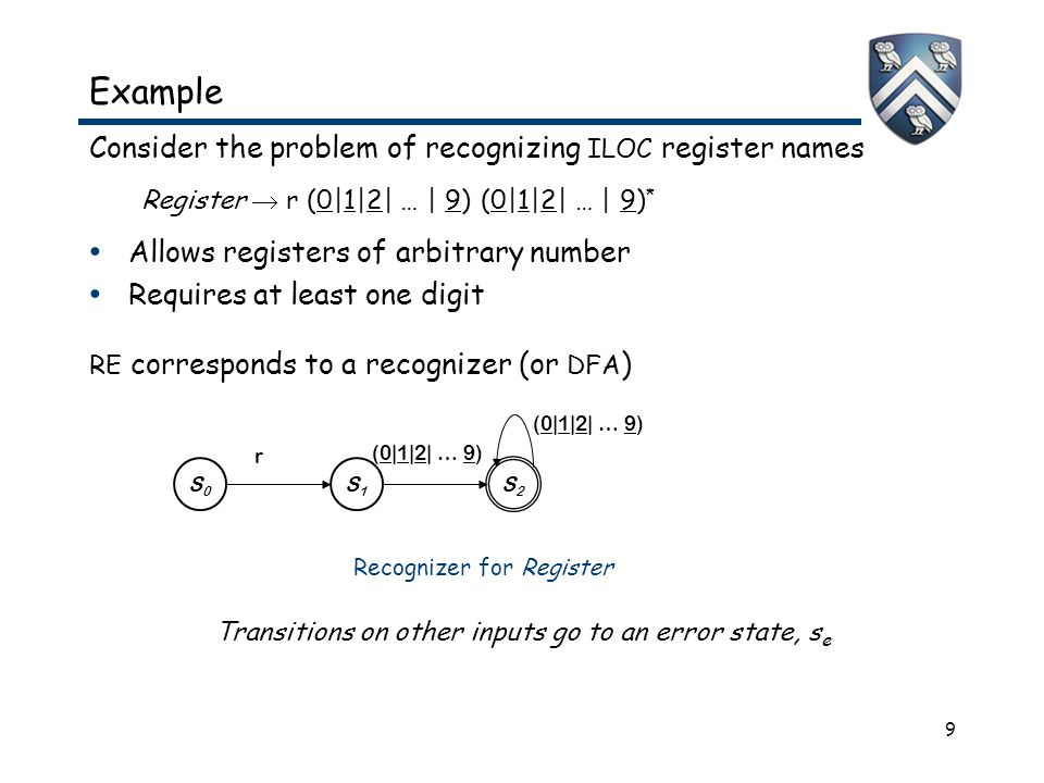9 Consider the problem of recognizing ILOC register names Register  r (0|1|2| … | 9) (0|1|2| … | 9) * Allows registers of arbitrary number Requires at least one digit RE corresponds to a recognizer (or DFA ) Transitions on other inputs go to an error state, s e Example S0S0 S2S2 S1S1 r (0|1|2| … 9) Recognizer for Register