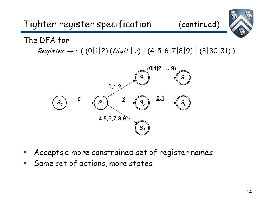 14 Tighter register specification (continued) The DFA for Register  r ( (0|1|2) (Digit |  ) | (4|5|6|7|8|9) | (3|30|31) ) Accepts a more constrained set of register names Same set of actions, more states S0S0 S5S5 S1S1 r S4S4 S3S3 S6S6 S2S2 0,1,20,1,2 3 0,10,1 4,5,6,7,8,94,5,6,7,8,9 (0|1|2| … 9)