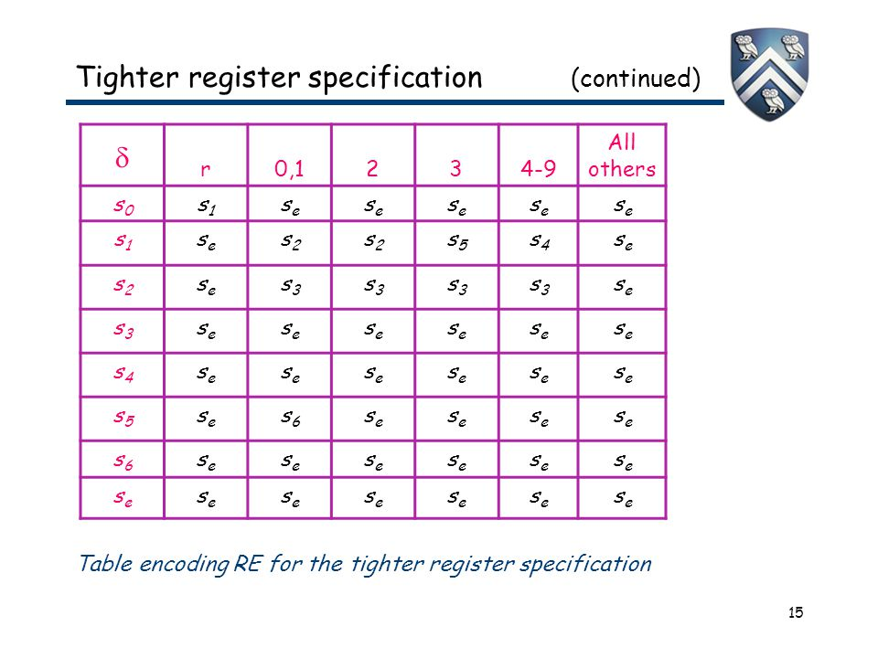 15 Tighter register specification (continued)  r0,1234-9 All others s0s0 s1s1 sese sese sese sese sese s1s1 sese s2s2 s2s2 s5s5 s4s4 sese s2s2 sese s3s3 s3s3 s3s3 s3s3 sese s3s3 sese sese sese sese sese sese s4s4 sese sese sese sese sese sese s5s5 sese s6s6 sese sese sese sese s6s6 sese sese sese sese sese sese sese sese sese sese sese sese sese Table encoding RE for the tighter register specification