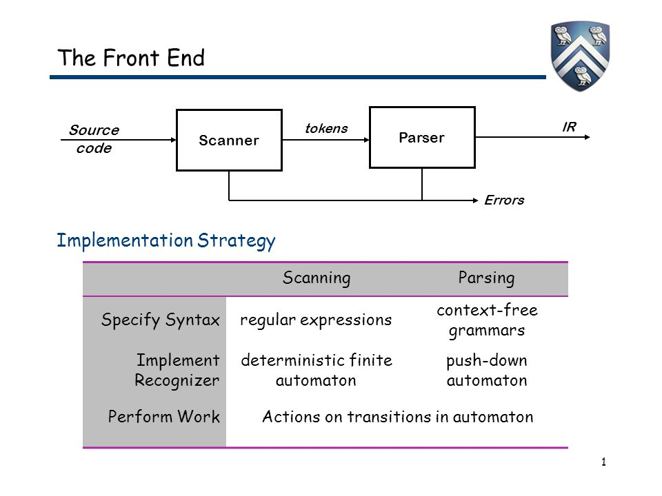 1 The Front End Implementation Strategy Source code Scanner IR Parser Errors tokens ScanningParsing Specify Syntaxregular expressions context-free gra