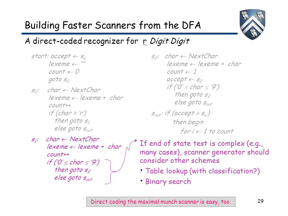 """29 Building Faster Scanners from the DFA A direct-coded recognizer for r Digit Digit start: accept  s e lexeme  """""""" count  0 goto s 0 s 0 : char  N"""