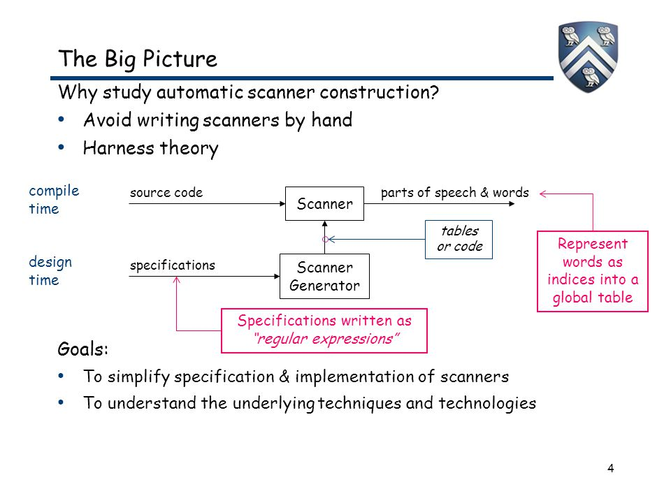 4 The Big Picture Why study automatic scanner construction.