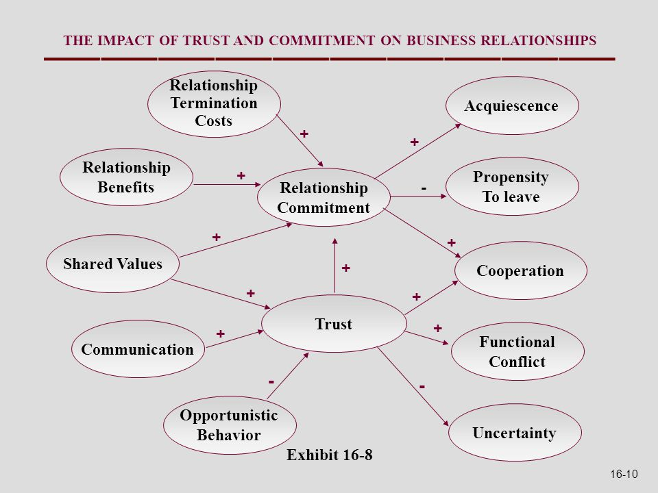 Exhibit 16-8 Relationship Termination Costs Relationship Benefits Shared Values Communication Opportunistic Behavior Uncertainty Functional Conflict Cooperation Propensity To leave Acquiescence Relationship Commitment Trust + + + + + - - - + + + + THE IMPACT OF TRUST AND COMMITMENT ON BUSINESS RELATIONSHIPS + 16-10
