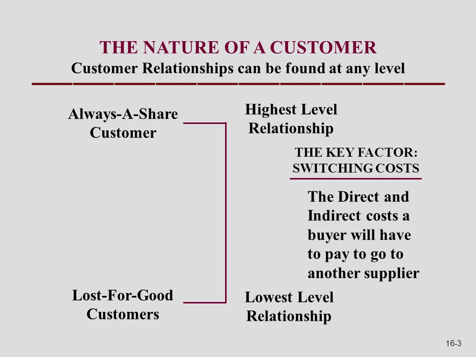 THE NATURE OF A CUSTOMER Customer Relationships can be found at any level Always-A-Share Customer Lost-For-Good Customers Lowest Level Relationship Highest Level Relationship THE KEY FACTOR: SWITCHING COSTS The Direct and Indirect costs a buyer will have to pay to go to another supplier 16-3