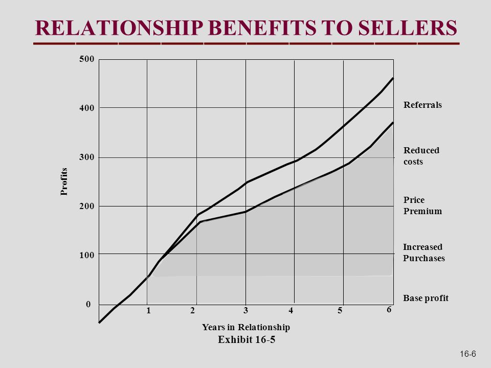 13254 6 Years in Relationship Exhibit 16-5 RELATIONSHIP BENEFITS TO SELLERS 0 500 400 300 200 100 Profits Referrals Reduced costs Increased Purchases Base profit Price Premium 16-6