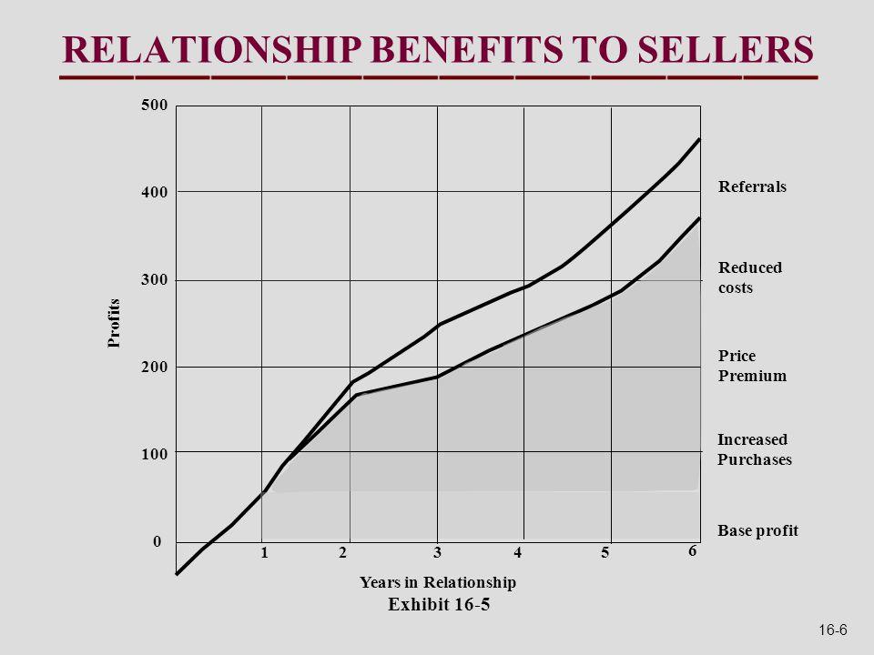 STRONG STATISTICAL MODEL OF CUSTOMER SATISFACTION Warranty Service RFP Score Satisfaction Score Exhibit 16-12 16-17