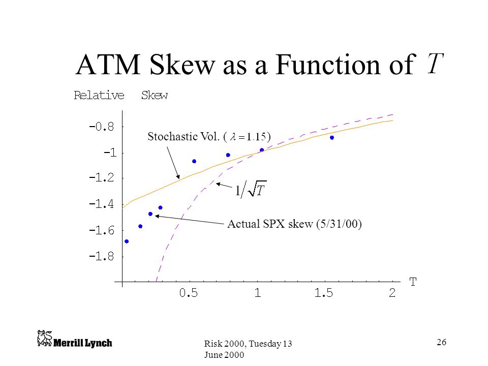 Risk 2000, Tuesday 13 June 2000 26 ATM Skew as a Function of Stochastic Vol.
