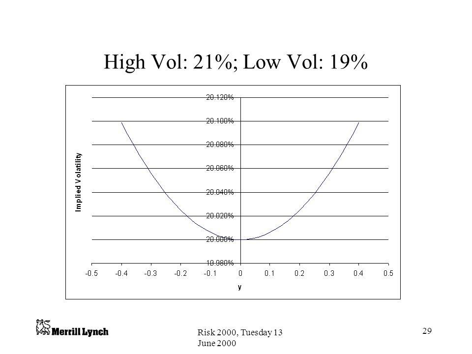 Risk 2000, Tuesday 13 June 2000 29 High Vol: 21%; Low Vol: 19%