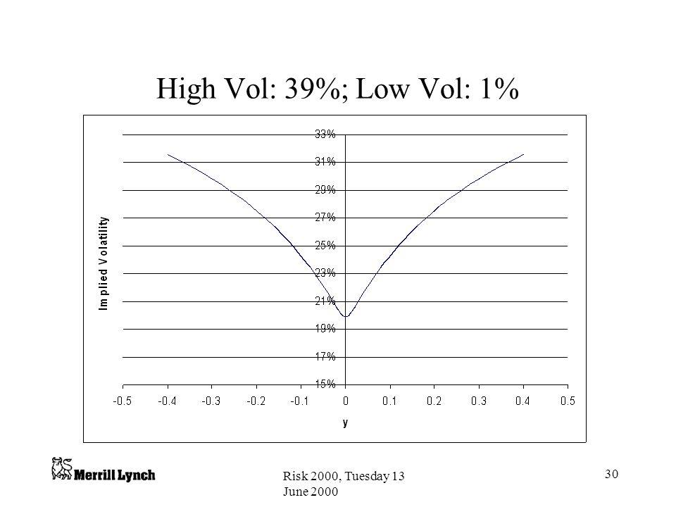 Risk 2000, Tuesday 13 June 2000 30 High Vol: 39%; Low Vol: 1%