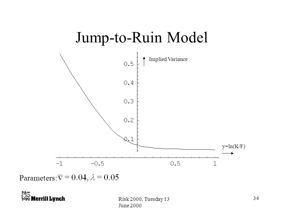 Risk 2000, Tuesday 13 June 2000 34 Jump-to-Ruin Model Implied Variance y=ln(K/F) Parameters: