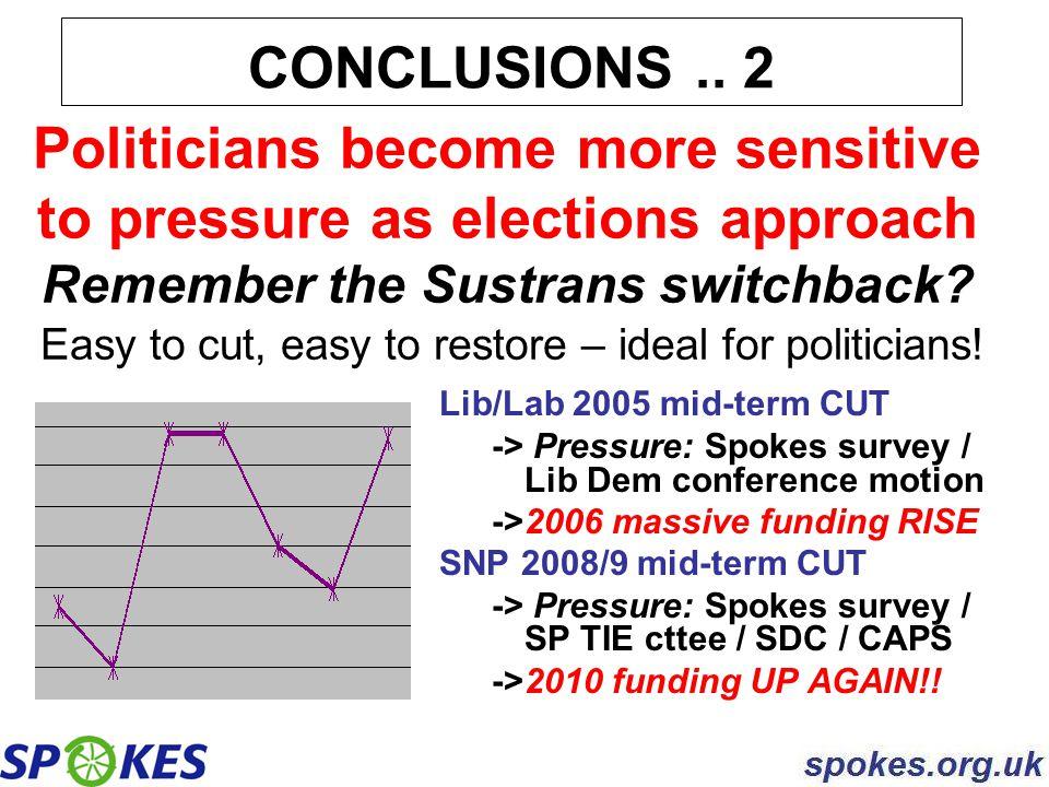 CONCLUSIONS.. 2 Lib/Lab 2005 mid-term CUT -> Pressure: Spokes survey / Lib Dem conference motion ->2006 massive funding RISE SNP 2008/9 mid-term CUT -