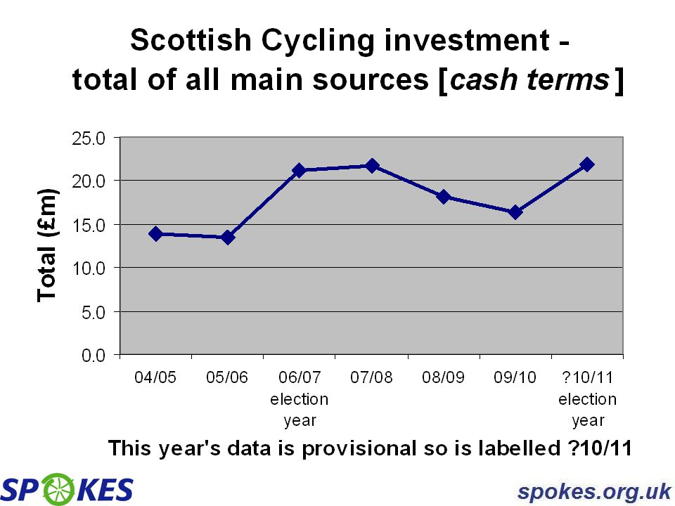 Campaign groups can identify and highlight issues that are significant but below the radar Spokes example: Public Transport Fund and RTPs were major sources of cycling investment - removing their funds meant slashing cycling [PTF was the biggest 04-06 source and RTPs the second biggest in 06-08].
