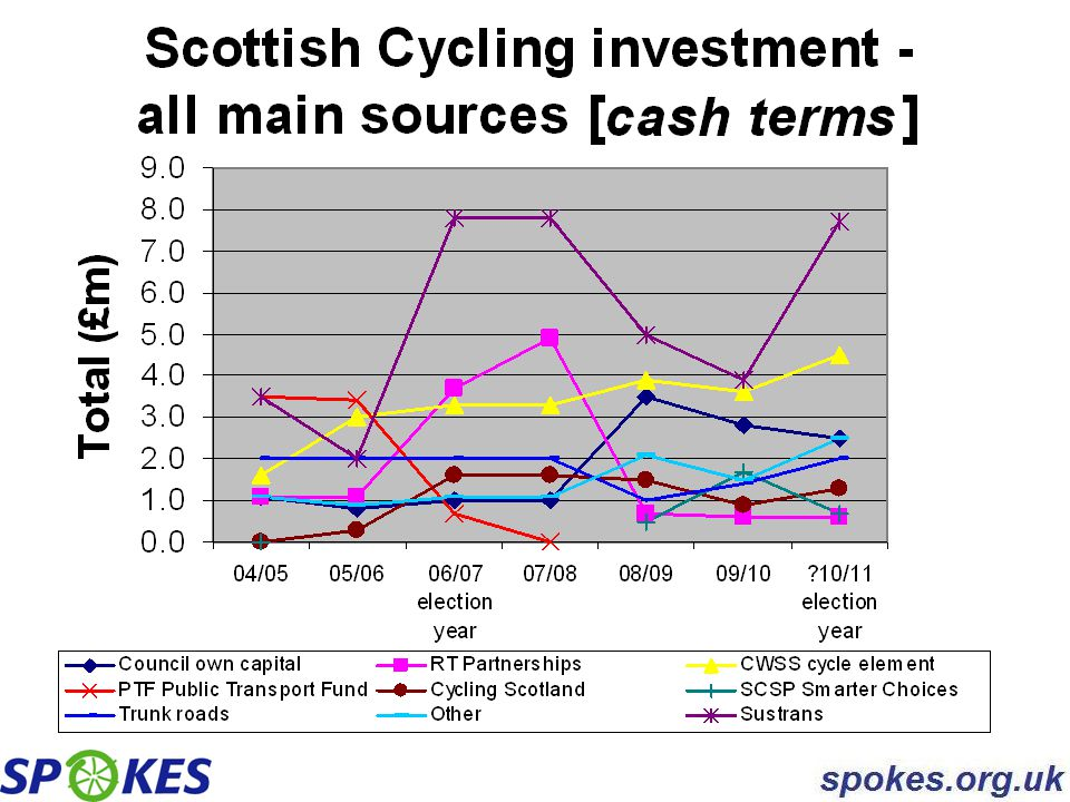 Scotland/England comments - 1 Our annual funding survey soon identified that the biggest single influence on cycle investment by Scottish councils is: the dedicated cycling and transport funding streams available from government and their detailed rules.