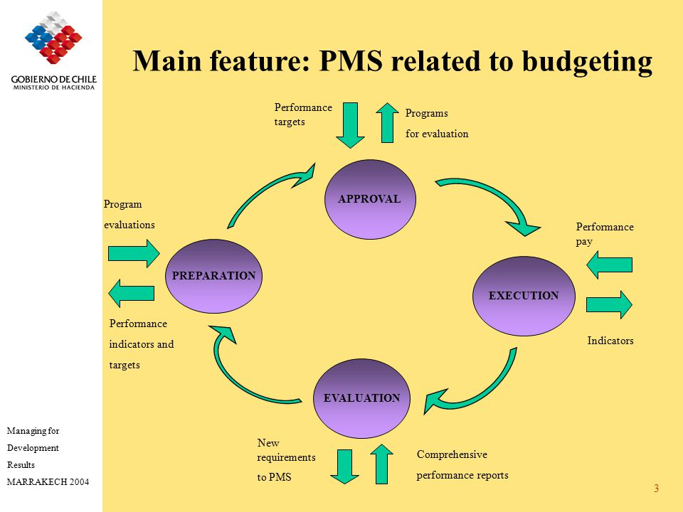 Managing for Development Results MARRAKECH 2004 3 PREPARATION APPROVAL EXECUTION EVALUATION Main feature: PMS related to budgeting Performance targets Programs for evaluation Performance pay Indicators Comprehensive performance reports Performance indicators and targets Program evaluations New requirements to PMS