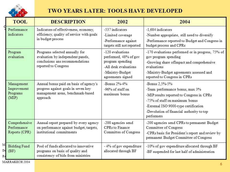 Managing for Development Results MARRAKECH 2004 6 TWO YEARS LATER: TOOLS HAVE DEVELOPED TOOLDESCRIPTION20022004 Performance indicators Indicators of e