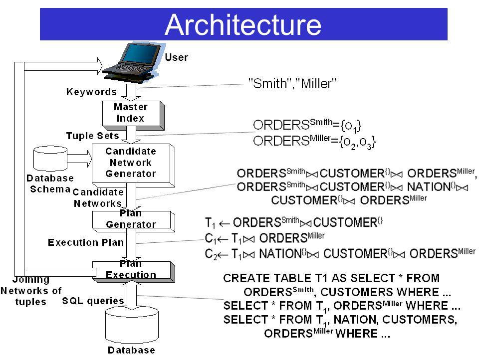 Architecture User