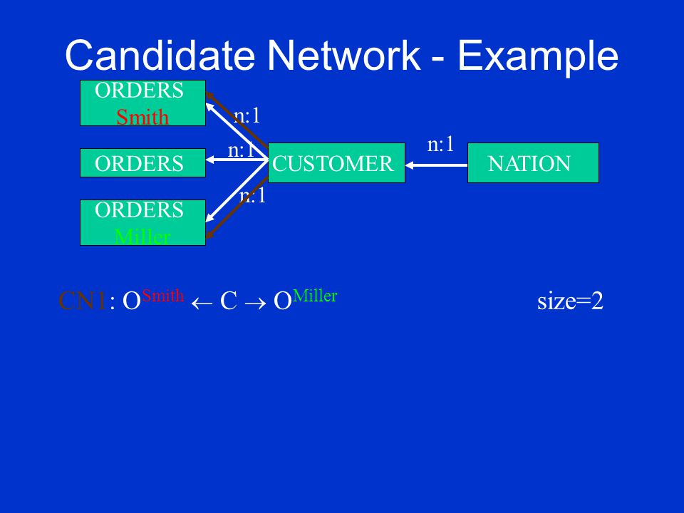 Candidate Network - Example ORDERS Miller CUSTOMERNATION n:1 ORDERS Smith n:1 ORDERS n:1 CN1: O Smith  C  O Miller size=2