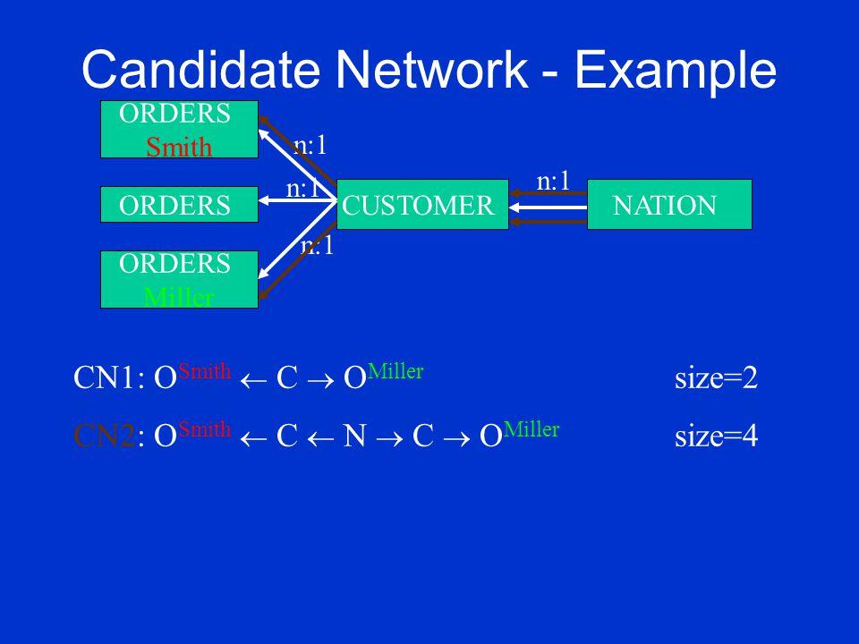 Candidate Network - Example ORDERS Miller CUSTOMERNATION n:1 ORDERS Smith n:1 ORDERS n:1 CN1: O Smith  C  O Miller size=2 CN2: O Smith  C  N  C  O Miller size=4