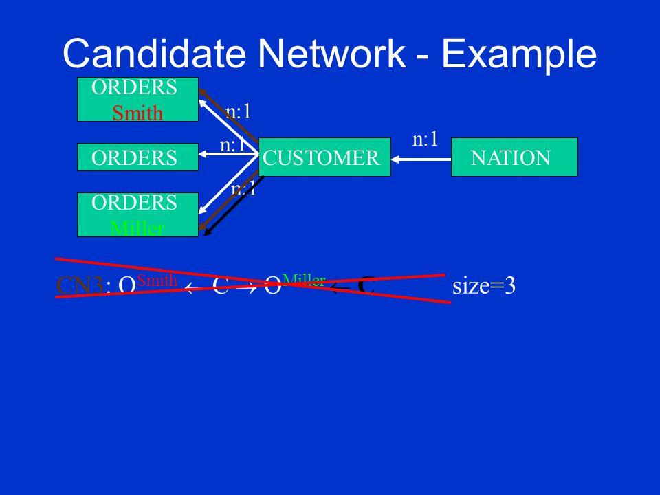 Candidate Network - Example ORDERS Miller CUSTOMERNATION n:1 ORDERS Smith n:1 ORDERS n:1 CN3: O Smith  C  O Miller  C size=3