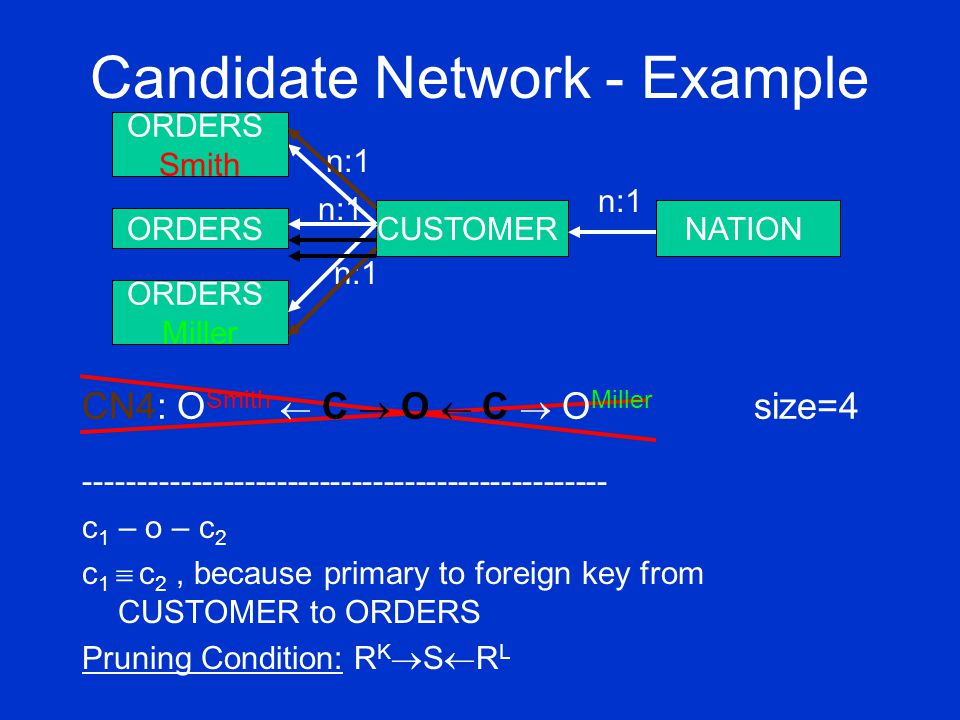 Candidate Network - Example ORDERS Miller CUSTOMERNATION n:1 ORDERS Smith n:1 ORDERS n:1 CN4: O Smith  C  O  C  O Miller size=4 ------------------------------------------------- c 1 – o – c 2 c 1  c 2, because primary to foreign key from CUSTOMER to ORDERS Pruning Condition: R K  S  R L