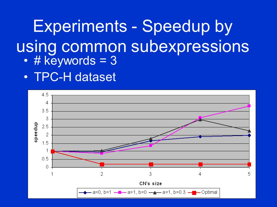 Experiments - Speedup by using common subexpressions # keywords = 3 TPC-H dataset
