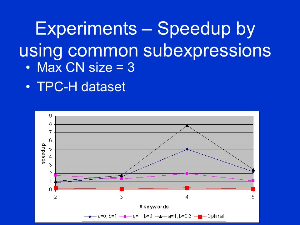 Experiments – Speedup by using common subexpressions Max CN size = 3 TPC-H dataset