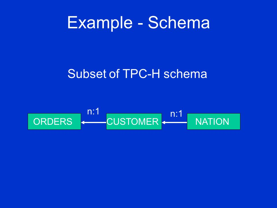 Example - Schema ORDERSCUSTOMERNATION n:1 Subset of TPC-H schema