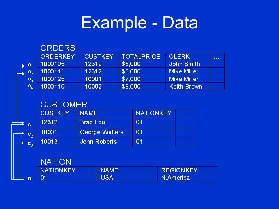 Example – Keyword Query Query: Smith, Miller