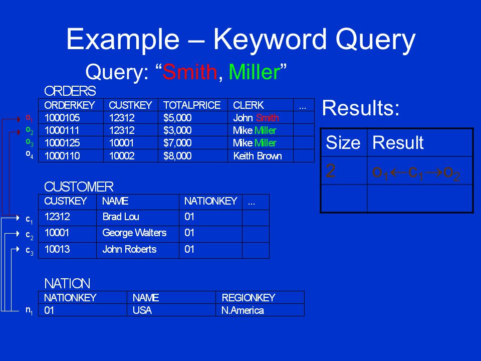 Example – Keyword Query Query: Smith, Miller SizeResult 2 o1c1o2o1c1o2 Results: