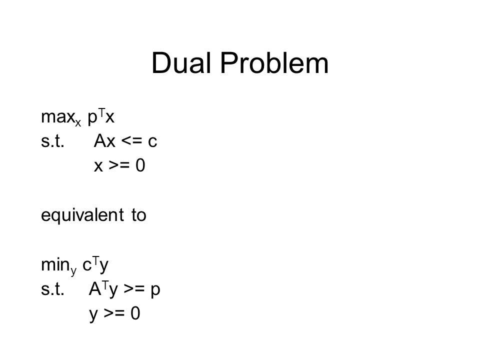 Dual Problem max x p T x s.t. Ax <= c x >= 0 equivalent to min y c T y s.t.A T y >= p y >= 0
