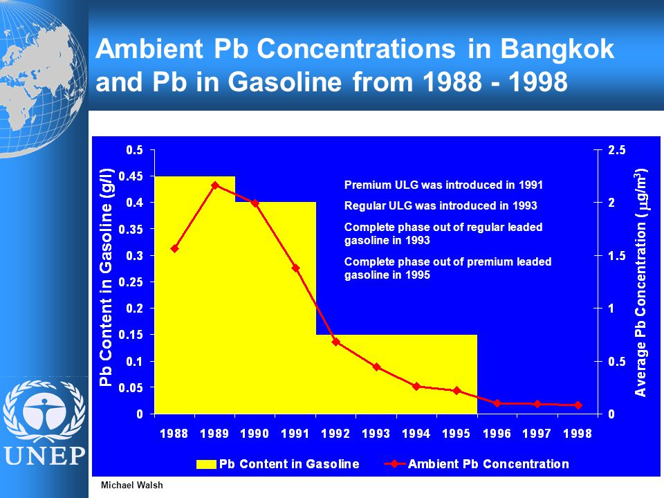 Ambient Pb Concentrations in Bangkok and Pb in Gasoline from 1988 - 1998 Premium ULG was introduced in 1991 Regular ULG was introduced in 1993 Complete phase out of regular leaded gasoline in 1993 Complete phase out of premium leaded gasoline in 1995 Michael Walsh