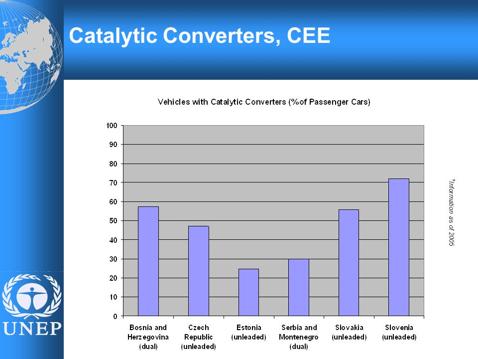 Catalytic Converters, CEE * Information as of 2005