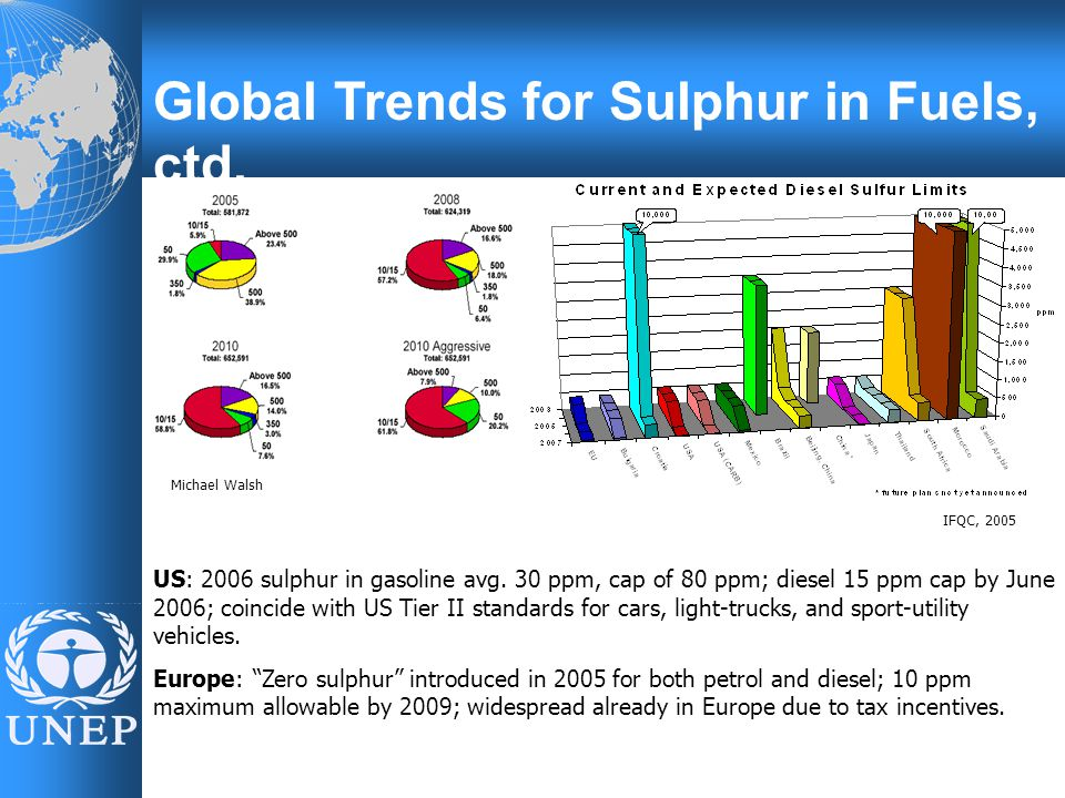 Global Trends for Sulphur in Fuels, ctd. US: 2006 sulphur in gasoline avg.