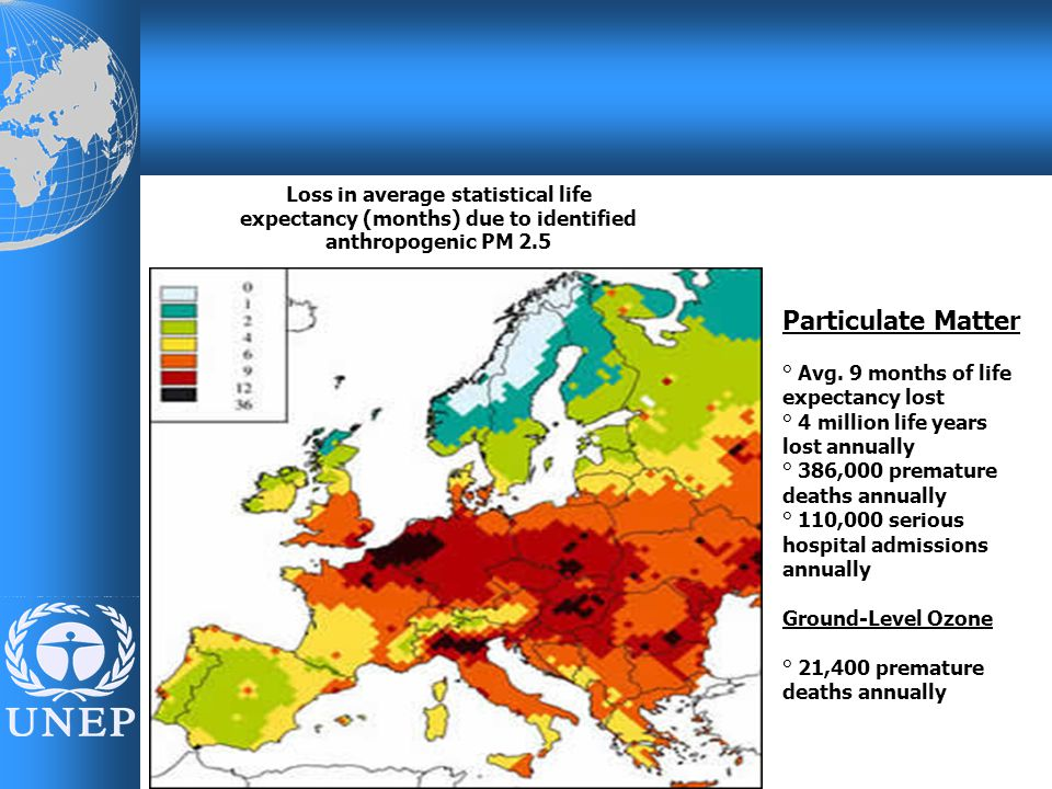 Particulate Matter ° Avg. 9 months of life expectancy lost ° 4 million life years lost annually ° 386,000 premature deaths annually ° 110,000 serious