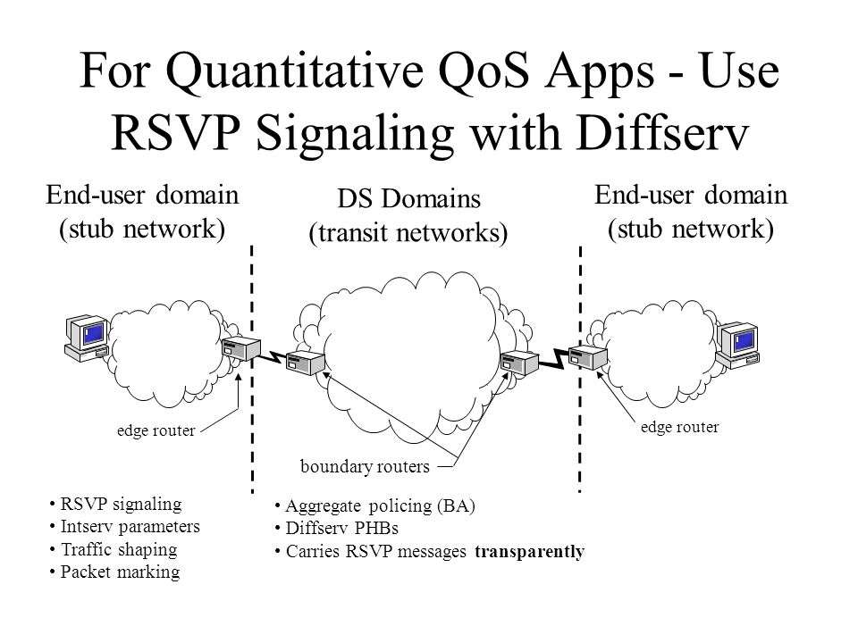 For Quantitative QoS Apps - Use RSVP Signaling with Diffserv DS Domains (transit networks) End-user domain (stub network) End-user domain (stub networ