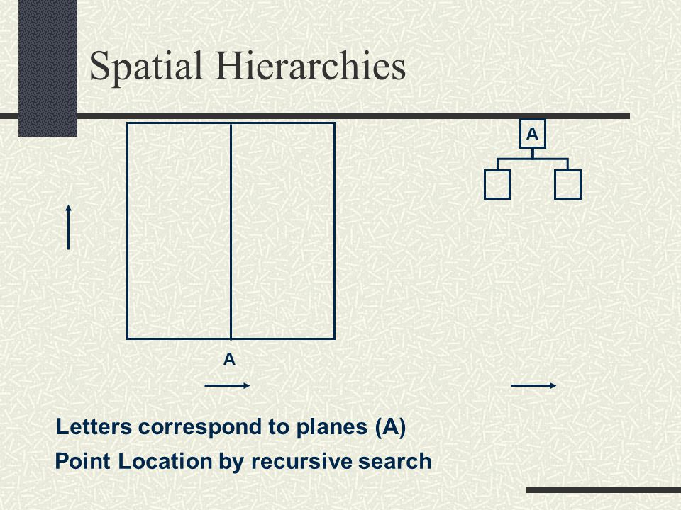 Spatial Hierarchies A A Letters correspond to planes (A) Point Location by recursive search