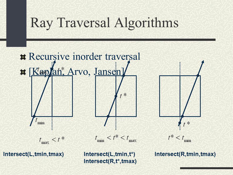 Ray Traversal Algorithms Recursive inorder traversal [Kaplan, Arvo, Jansen] Intersect(L,tmin,tmax)Intersect(R,tmin,tmax)Intersect(L,tmin,t*) Intersect